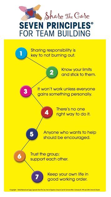 7-Principles